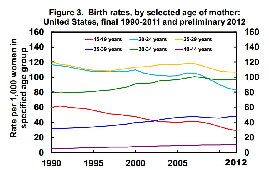 Birth-Rates-By-Age-Group.jpg