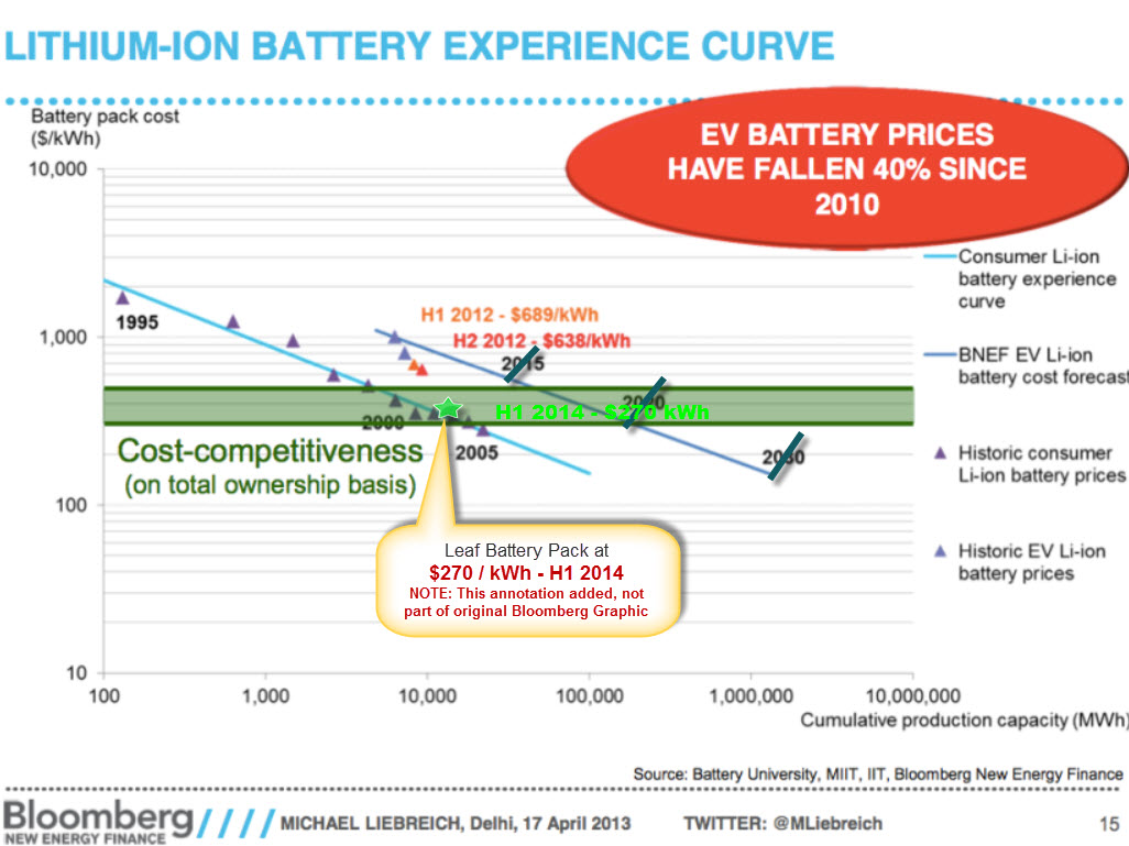 Energy Storage Gets Exponentially Cheaper Too | Ramez Naam