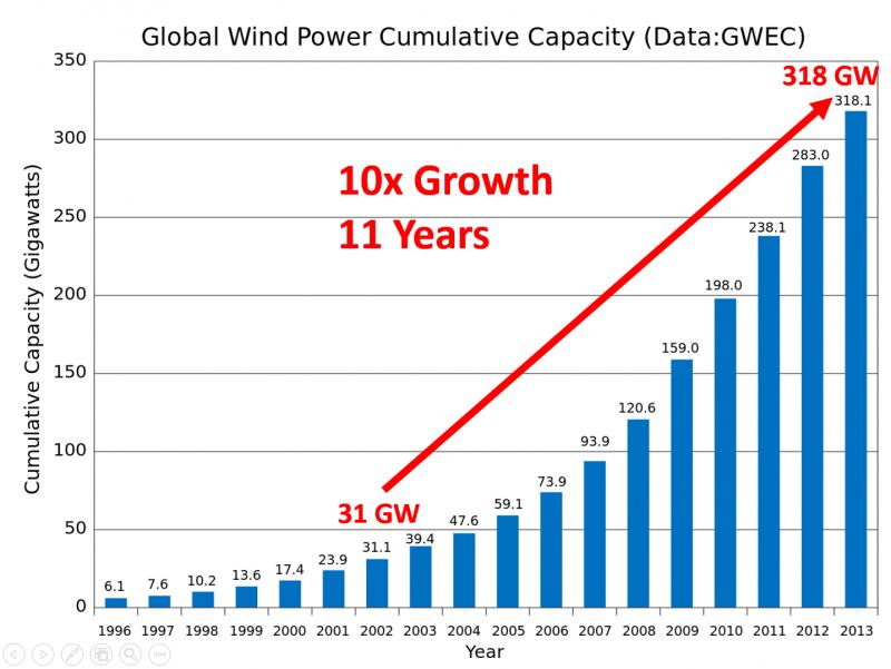 The Renewable Energy Revolution Ramez Naam