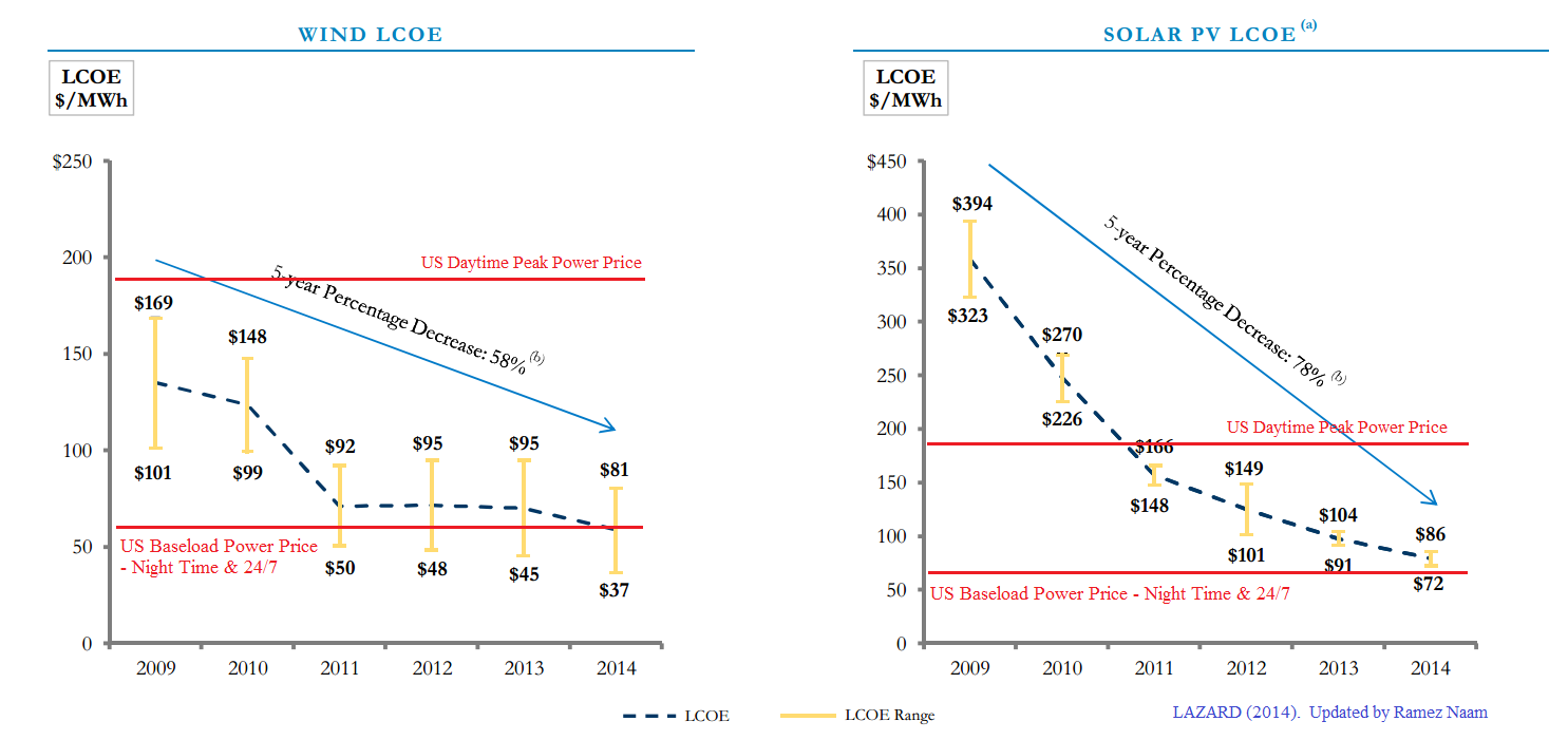 Solar and Wind Price Reduction 2009-2014 Lazard - With National Grid Costs