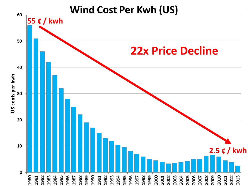 Wind Power Cost Per Kwh Ramez Naam
