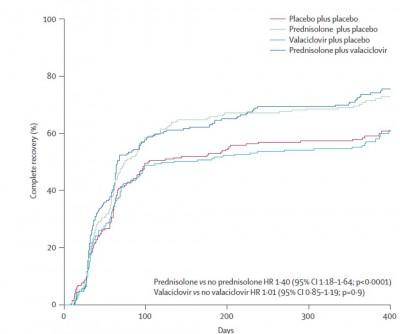 prednisone for bells palsy dosage