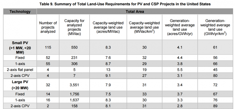 How Much Land Would It Take To Power The Us Via Solar