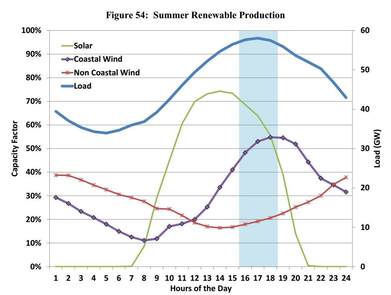 Solar Wind More Than The Sum Of Their Parts Ramez Naam Diagram