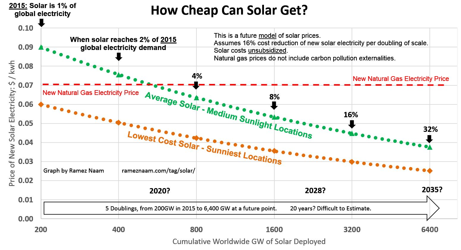 Future Solar Cost Projections - PPA LCOE