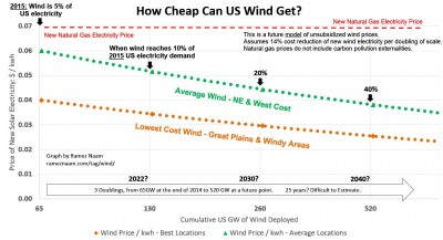 Future Wind Price Projections - Naam - 14 Percent Learning Curve