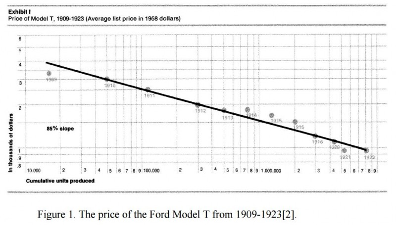 Model T Price Learnin Curve