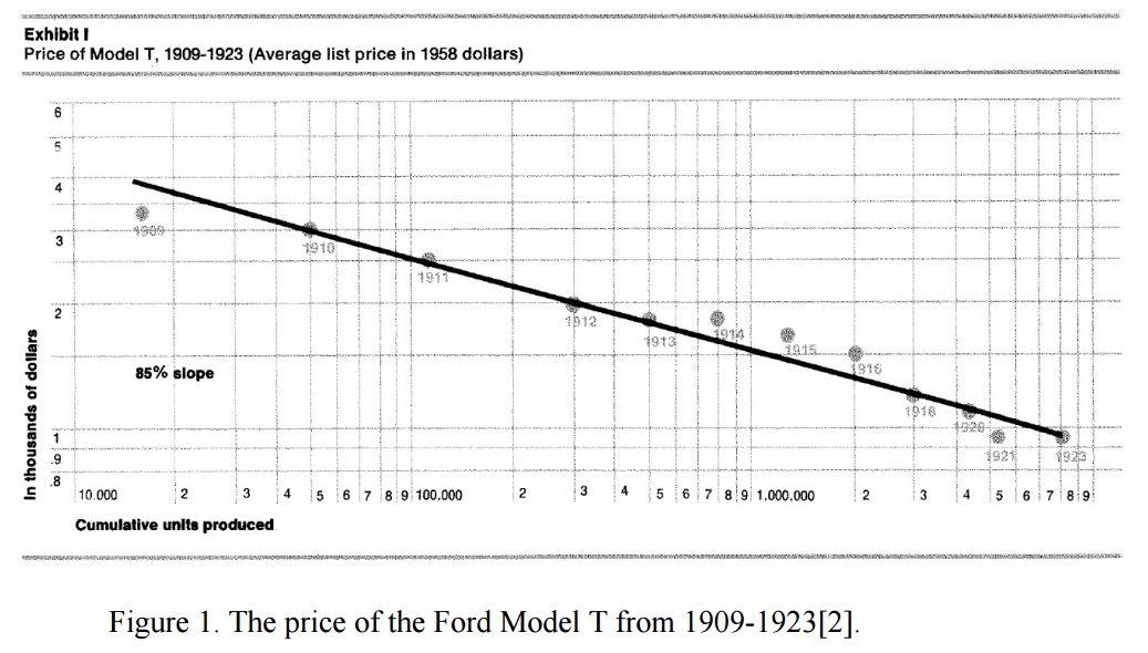 How Cheap Can Energy Storage Get Pretty Darn Cheap