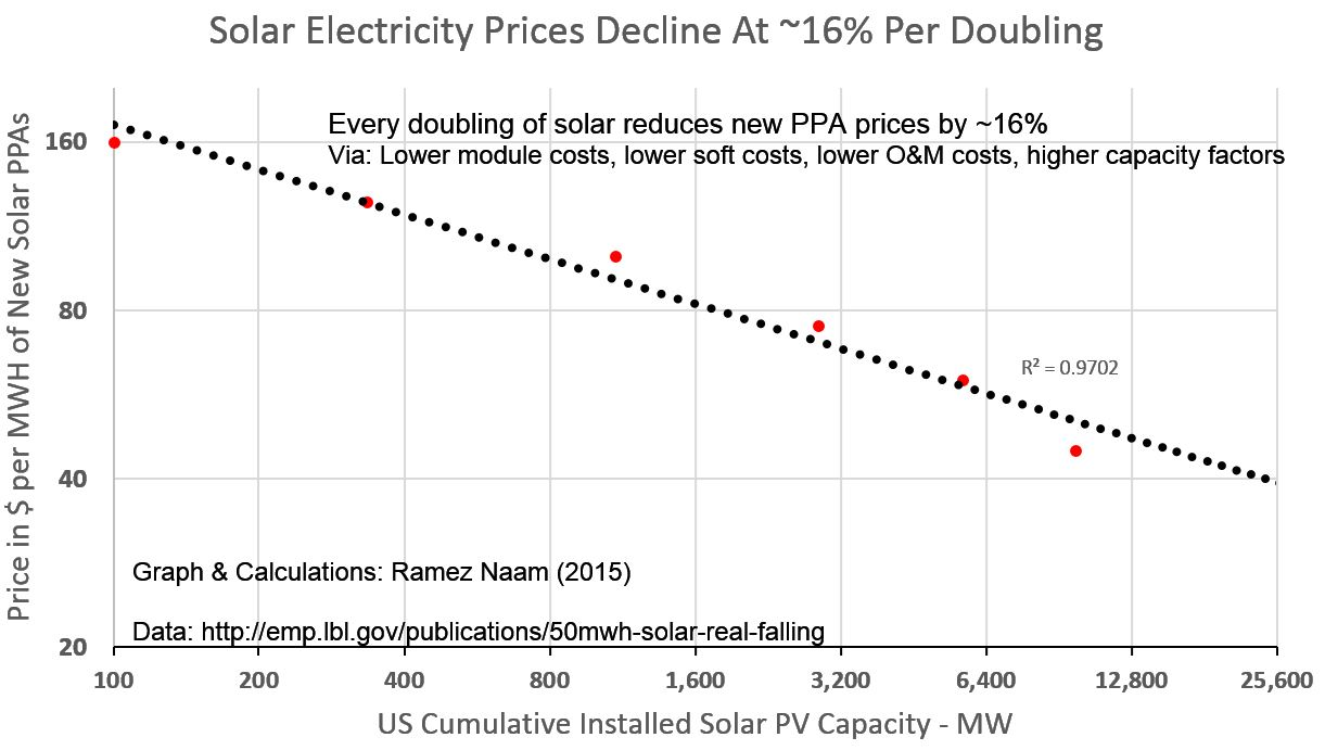 How Cheap Can Solar Get Very Cheap Indeed Ramez Naam