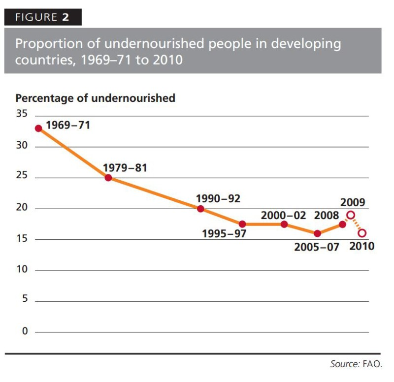 Hunger Trends Developing World 1969 - 2010 FAO