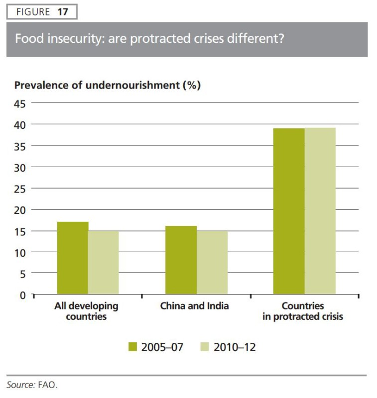 Hunger and Protracted Crisis  - FAO Status of Food Insecurity 2015