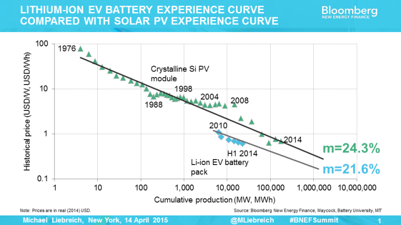 BNEF Battery Energy Storage Learning Curve is the Same as PV Learning Curve