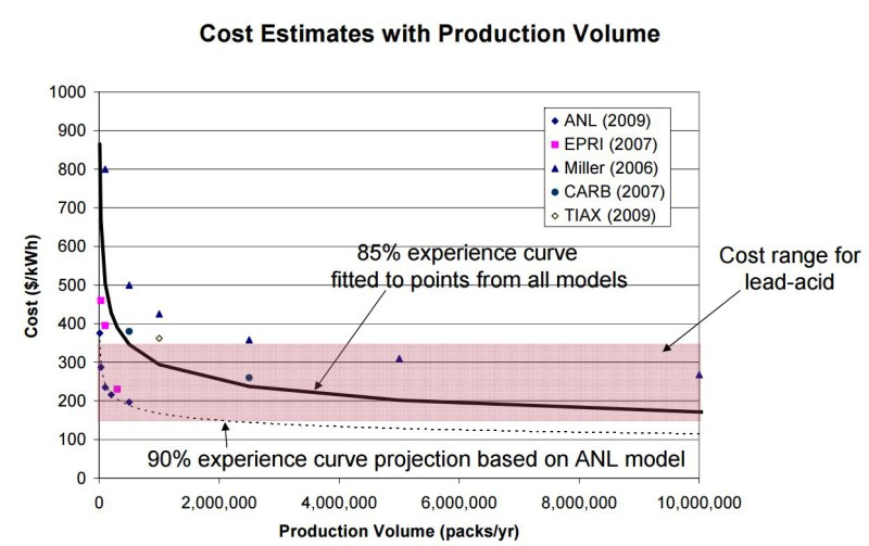 EPRI Future Battery and Energy Storage Cost Curve - 95 and 90 Percent - by packs per year