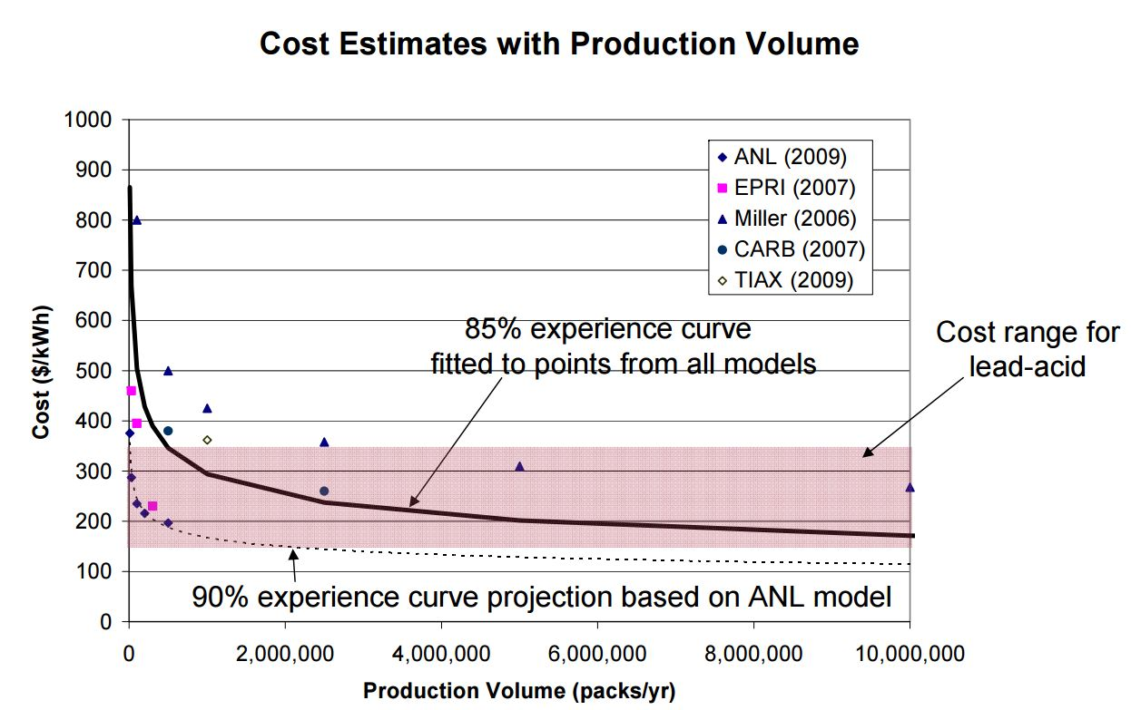 Epri Future Battery And Energy Storage Cost Curve 95 90 Percent By Packs