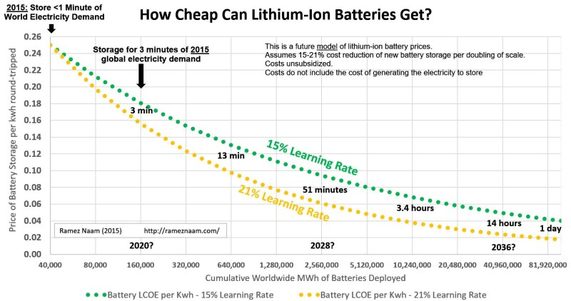 How Cheap Can Lithium-Ion Batteries Get - Energy Storage