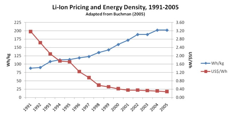Lithium-ion battery price 1991-2005