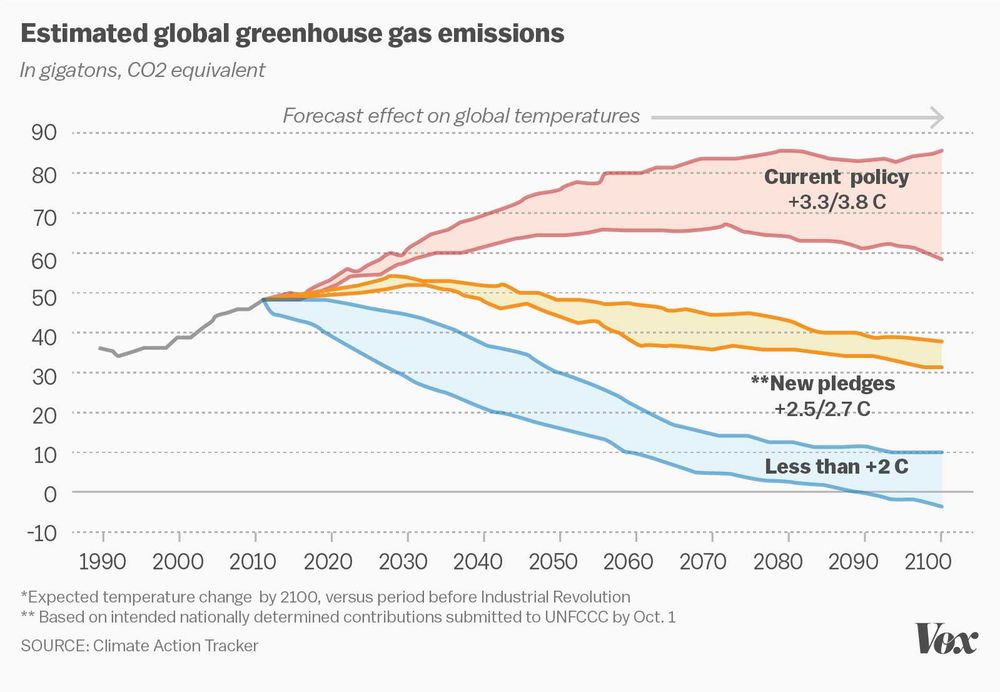 Global CO2 Emissions and COP21 Paris Commitments