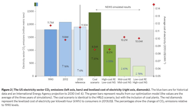 78 Percent Decarbonization with Solar and Wind and HVDC Grid - Nature Climate Change - Alexander E Macdonald