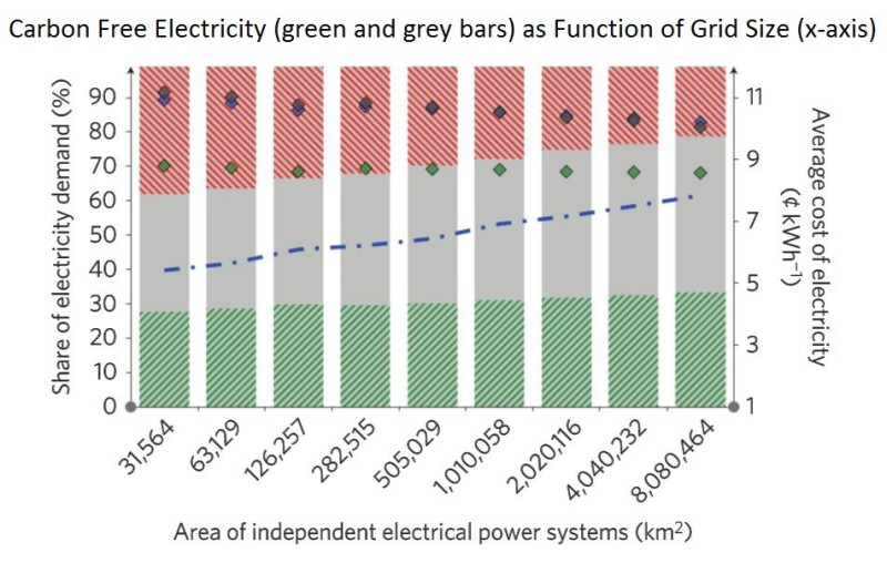 Carbon Free Energy As Function of Grid Size - Nature Climate Change - Alexander E Macdonald