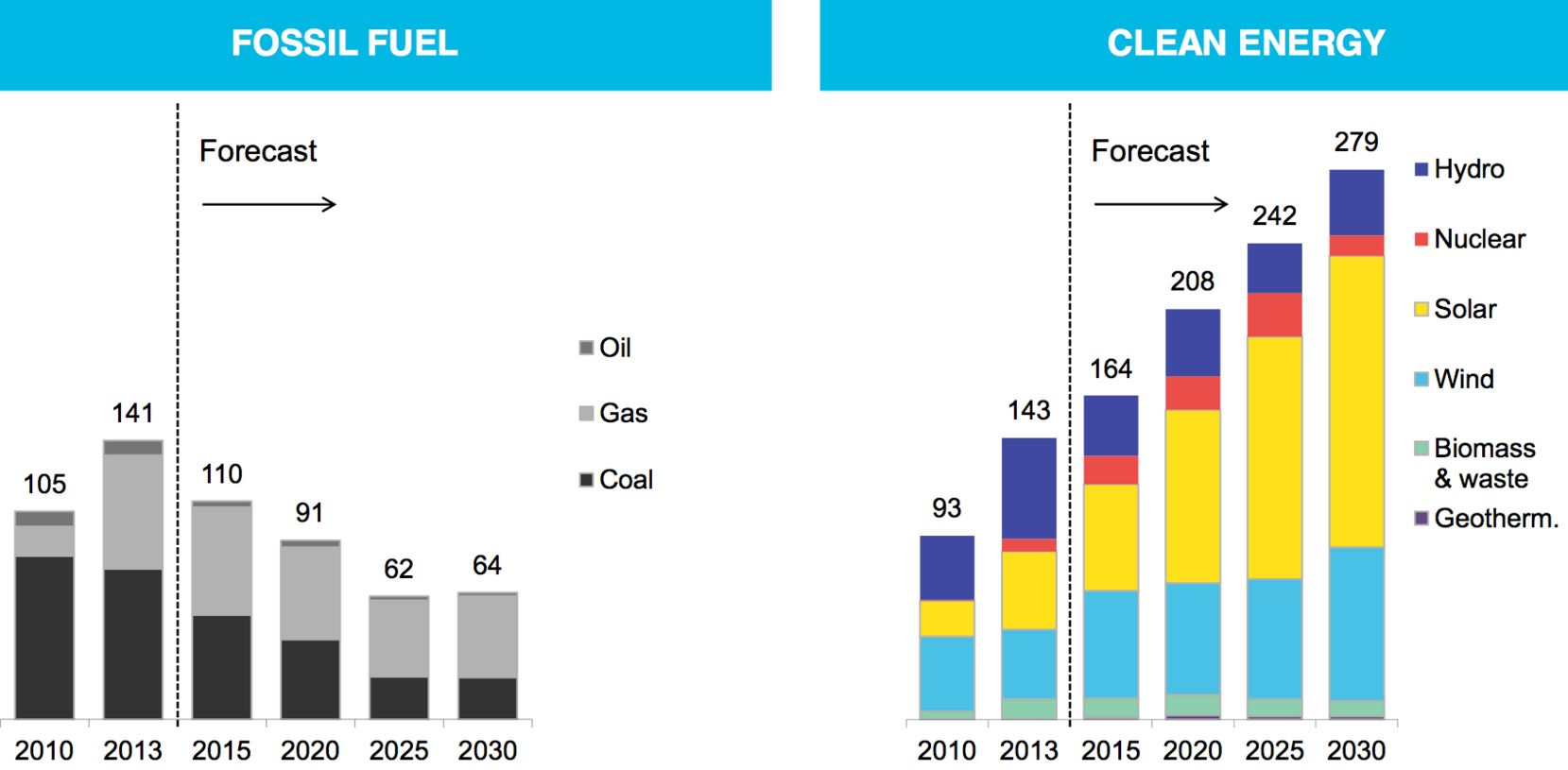 Clean Electricity and Renewables New Nameplate Capacity Passes Fossil Fuel Electricity - BNEF