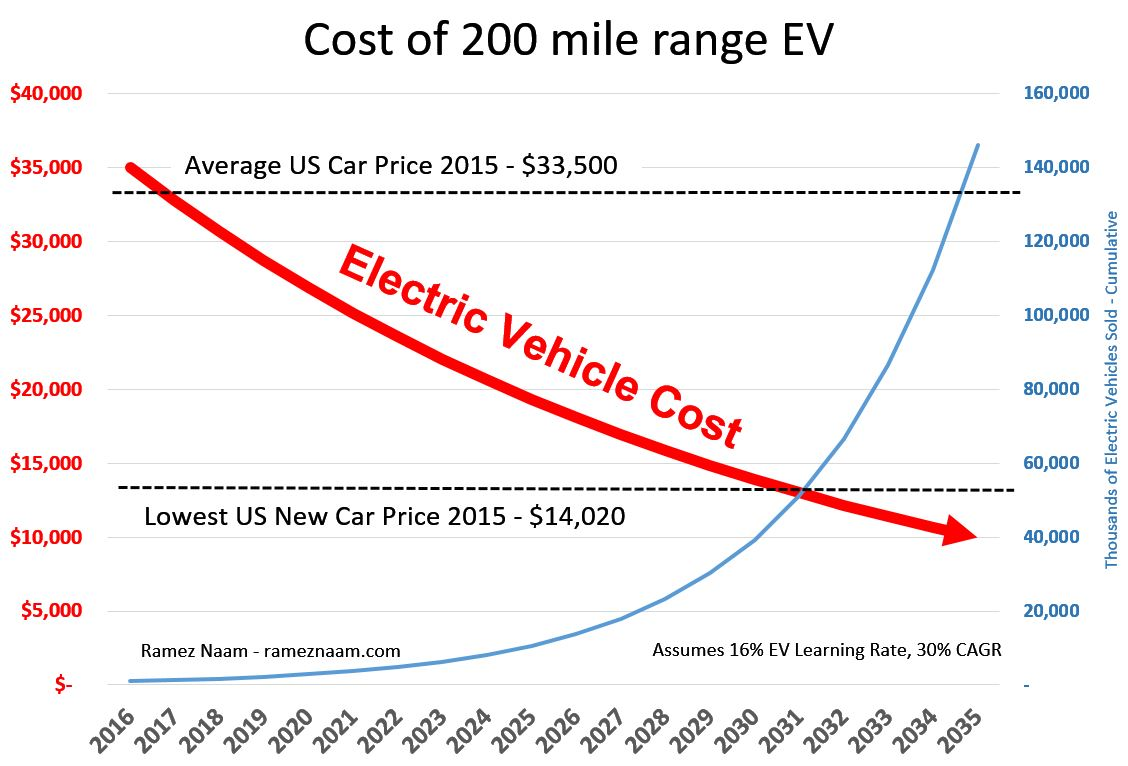 Electric Vehicle Learning Curve - EVs Dropping Below Cost of Gas Cars - 30percent CAGR - 16percent LR