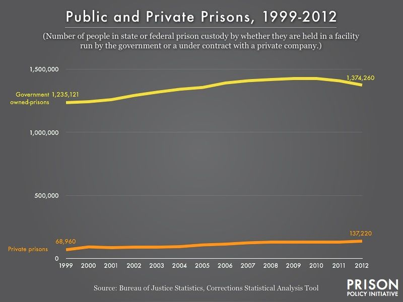 private-vs-public-prison-populations-from-vox