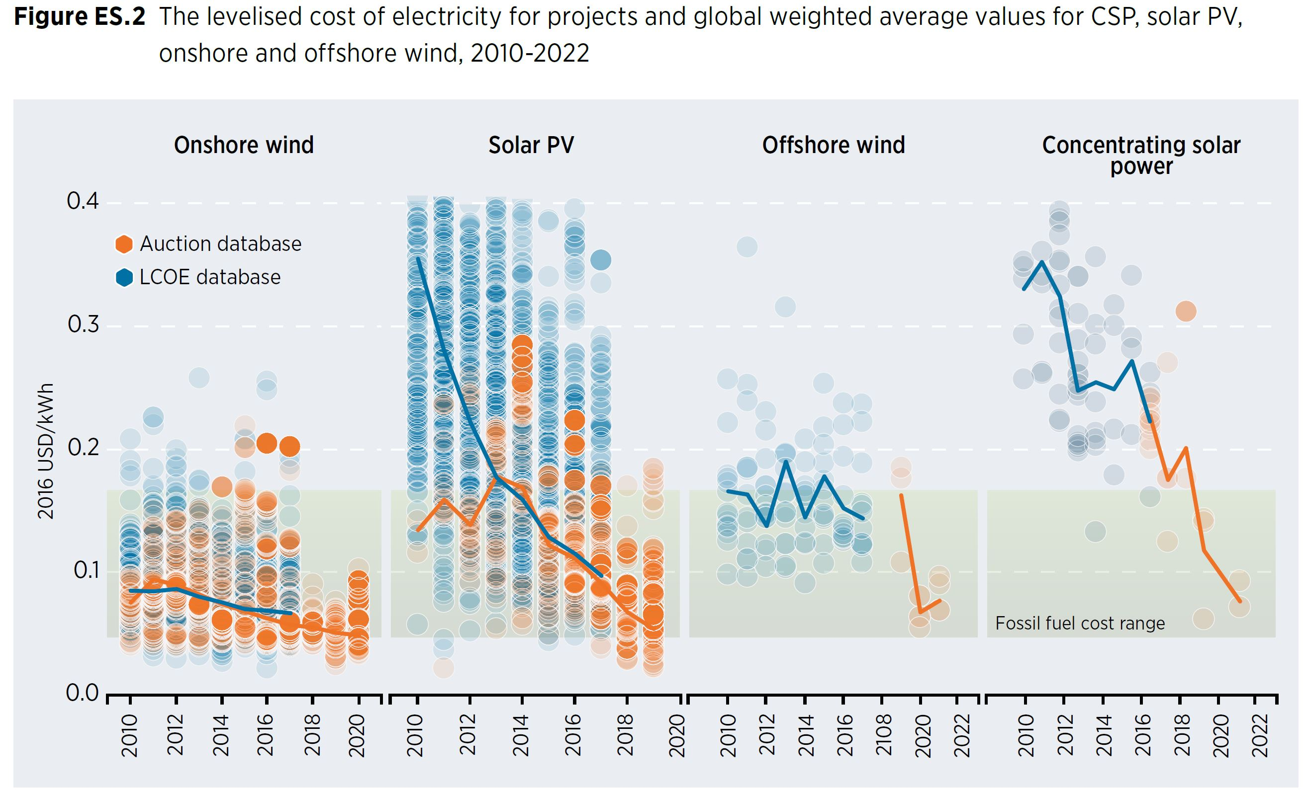 The Third Phase of Clean Energy Will Be the Most Disruptive Yet