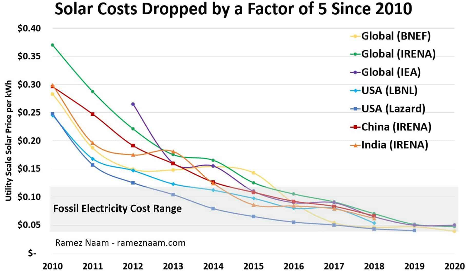 Solar-Costs-2010-2020-vs-Fossil-Fuel-Cos
